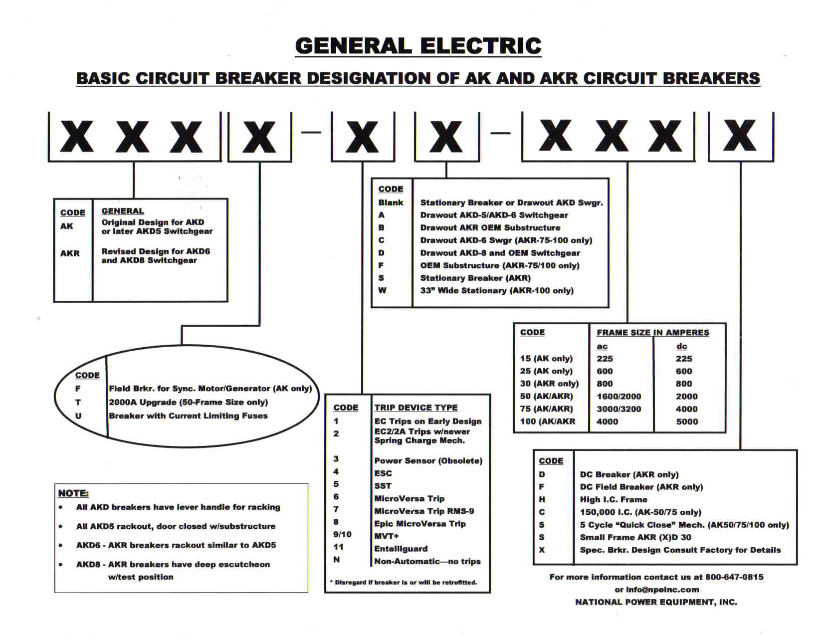 How To Find And Identify Old Or Obsolete Ge General Electric 100 Amp Breaker Box Wiring Diagram This Guide Will Help You Most Of The Options Built In Your From Factory Which If Any Need Be Changed Upgraded