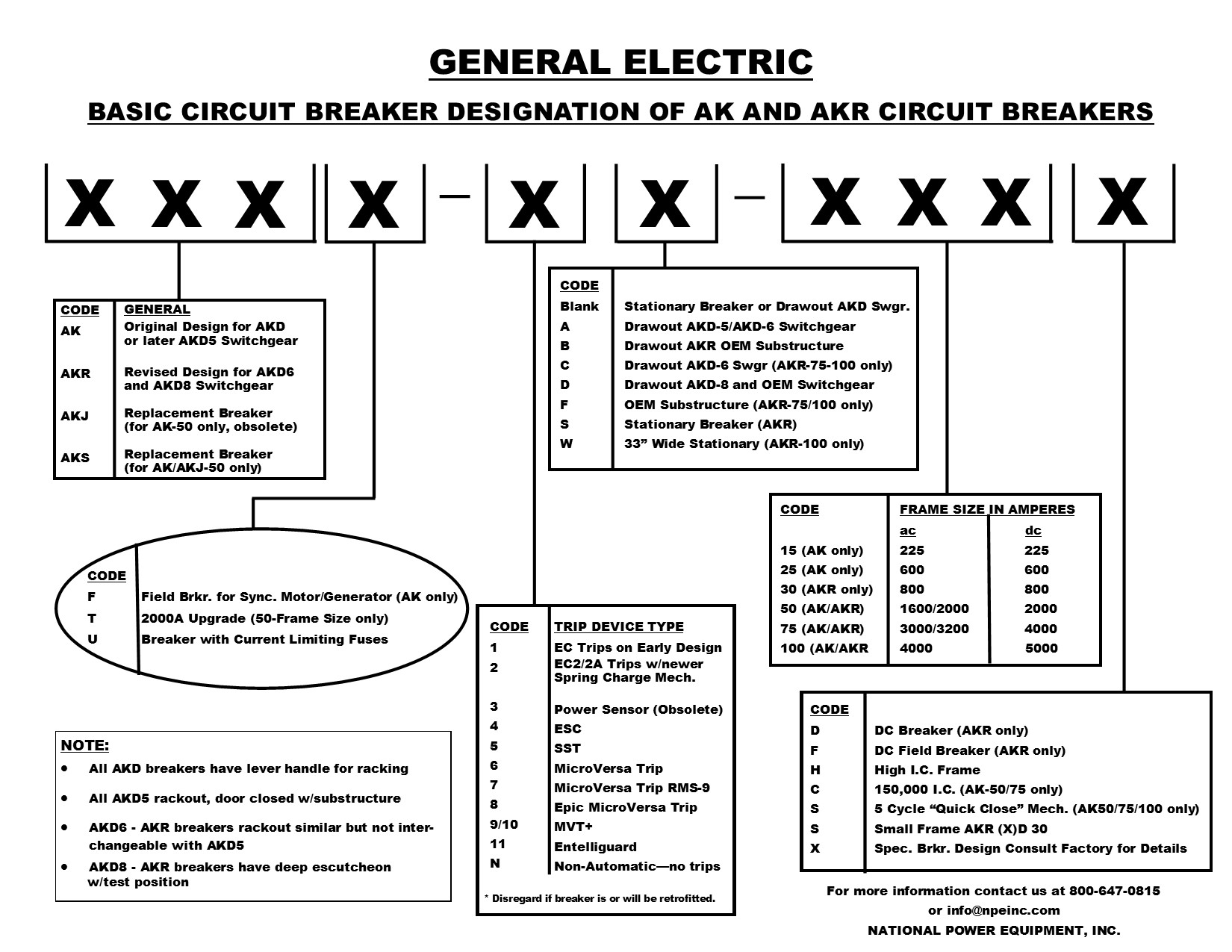 This guide will help you identify most of the options built in to your  breaker from the factory and which, if any, will need to be changed or  upgraded.