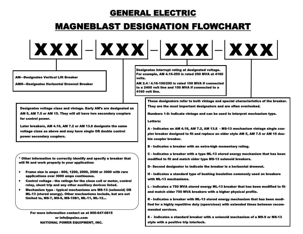 Image of a designation flowchart for MAGNE-BLAST circuit breakers.